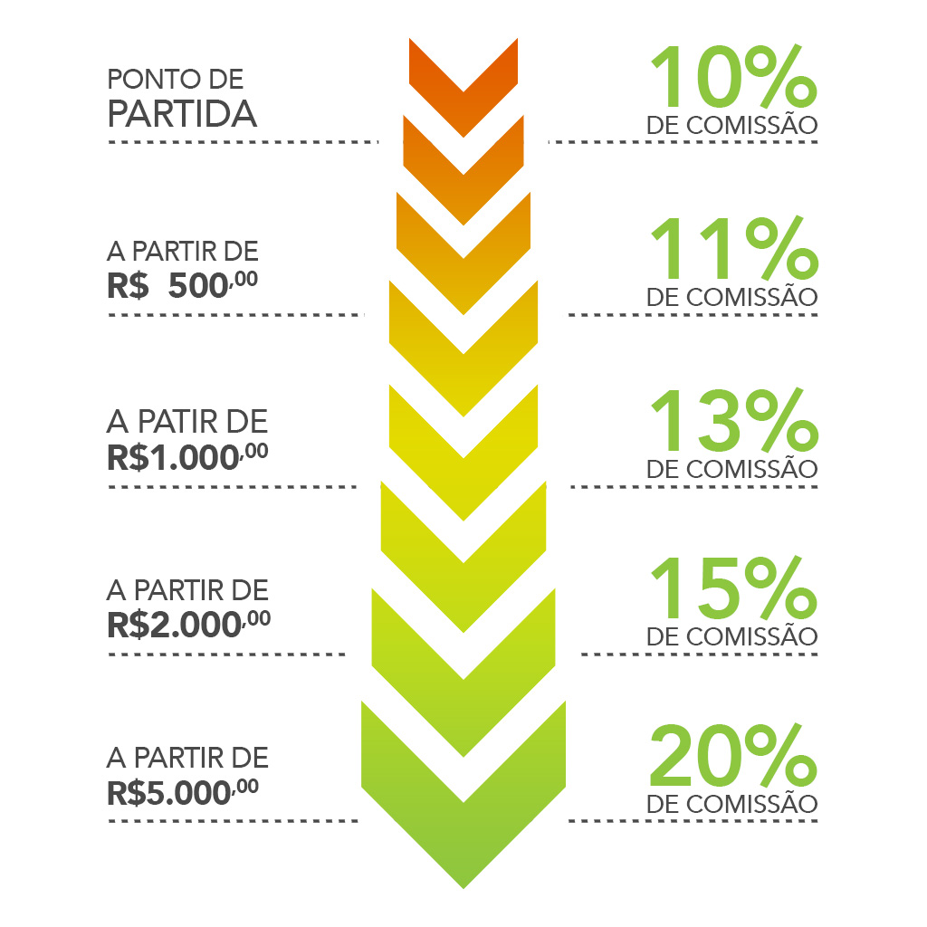 Programa de Afiliados - Comissão de até 20%
